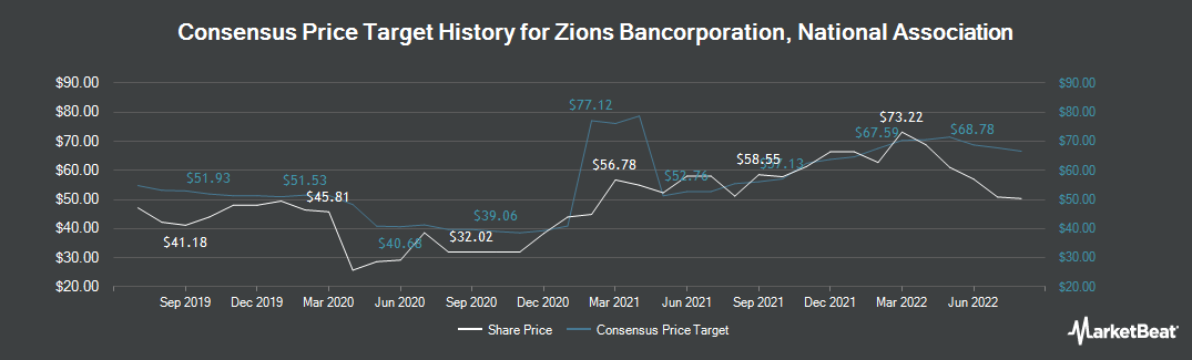 Price Target History for Zions Bancorporation (NASDAQ:ZION)