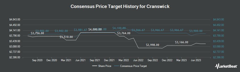 Price Target History for Cranswick (LON:CWK)
