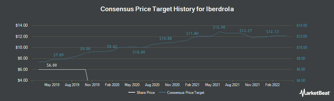 Price Target History for Iberdrola (BME:IBE)