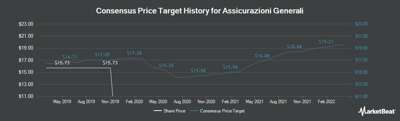 Price Target History for Assicurazioni Generali (BIT:G)
