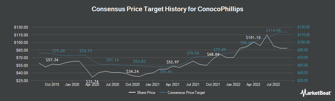 Price Target History for ConocoPhillips (NYSE:COP)