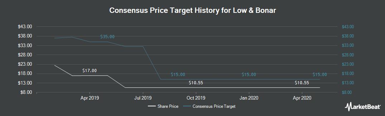 Price Target History for Low & Bonar (LON:LWB)