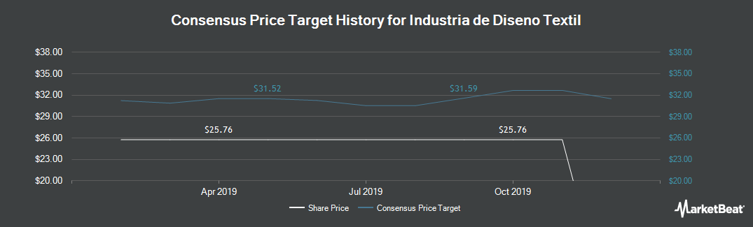 Price Target History for Inditex (BME:ITX)