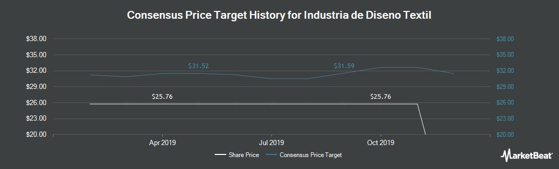 Price Target History for Inditex SA (BME:ITX)