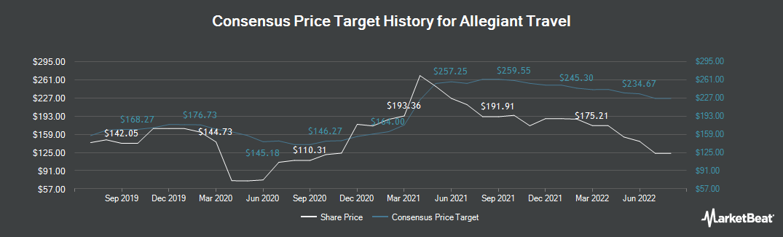 Price Target History for Allegiant Travel (NASDAQ:ALGT)