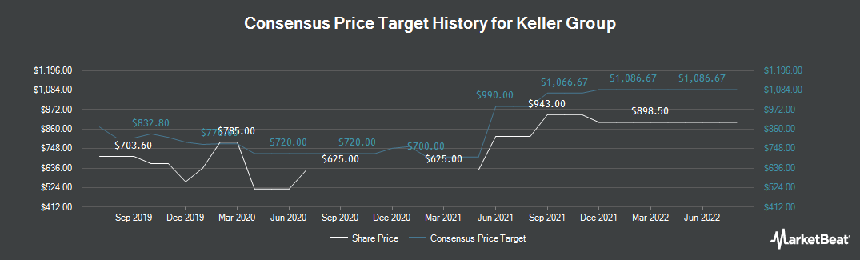 Price Target History for Keller Group (LON:KLR)