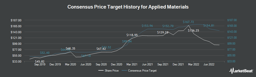 Price Target History for Applied Materials (NASDAQ:AMAT)