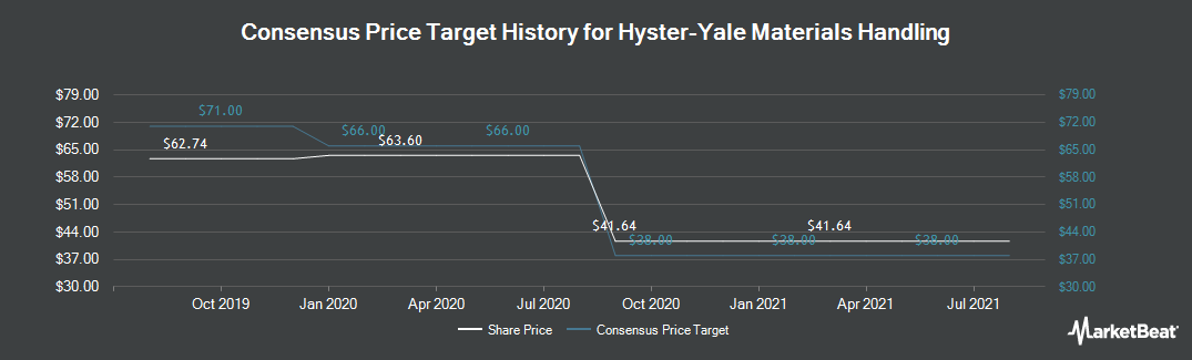 Price Target History for Hyster-Yale Materials Handling (NYSE:HY)