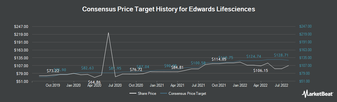 Price Target History for Edwards Lifesciences (NYSE:EW)