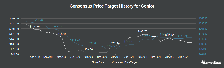 Price Target History for Senior (LON:SNR)