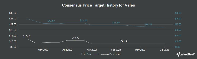 Price Target History for Valeo (OTCMKTS:VLEEY)