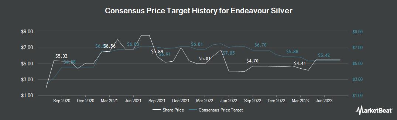 Price Target History for Endeavour Silver (TSE:EDR)