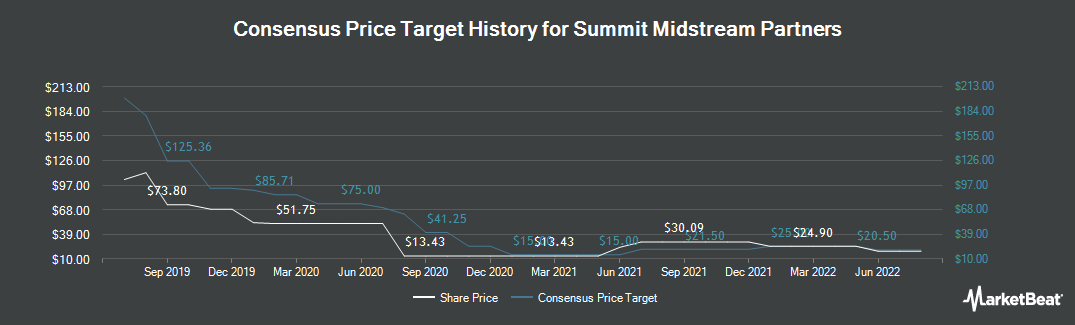 Price Target History for Summit Midstream (NYSE:SMLP)