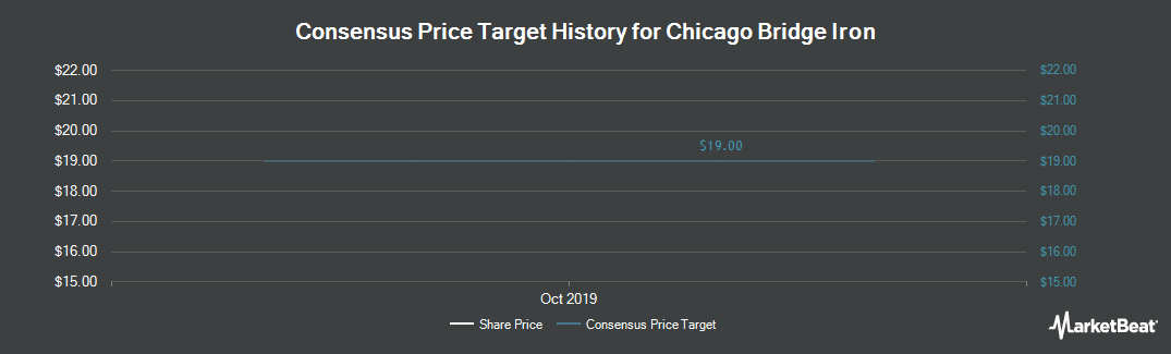 Price Target History for Chicago Bridge & Iron (NYSE:CBI)