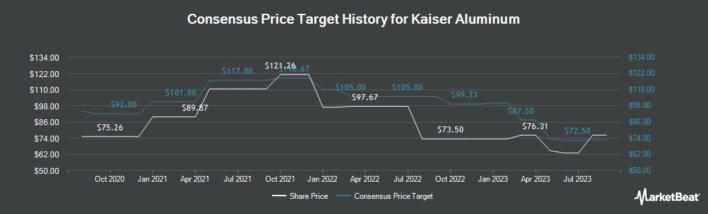 Price Target History for Kaiser Aluminum (NASDAQ:KALU)