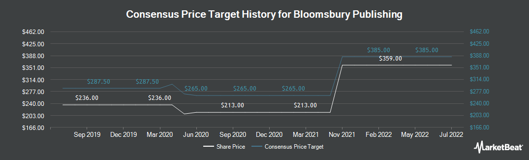 Price Target History for Bloomsbury Publishing (LON:BMY)