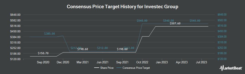Price Target History for Investec plc (LON:INVP)