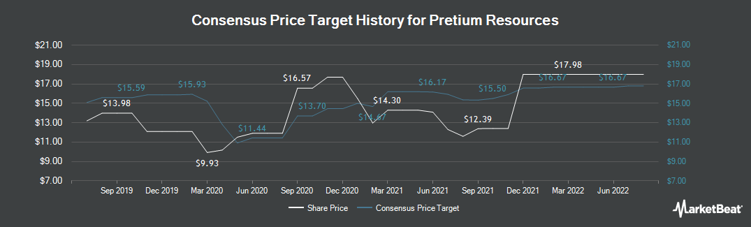 Price Target History for Pretium Resources (TSE:PVG)
