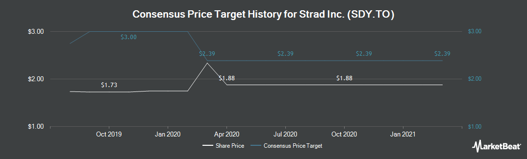 Price Target History for Strad Energy Services (TSE:SDY)