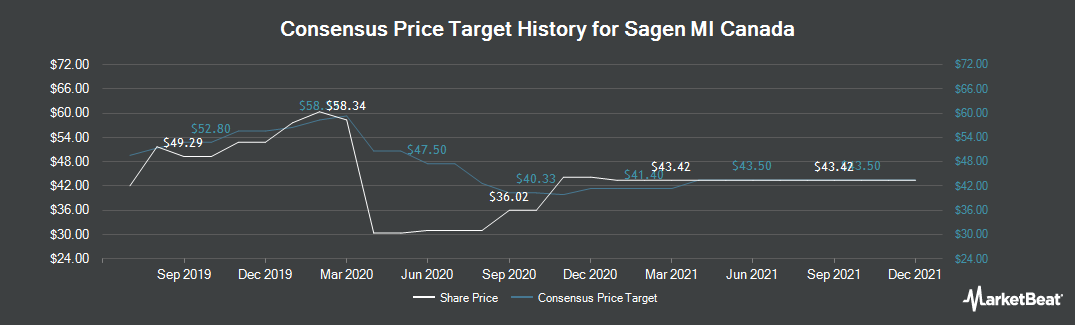 Price Target History for Genworth MI Canada (TSE:MIC)