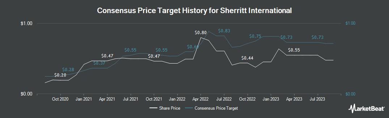 Price Target History for Sherritt International (TSE:S)