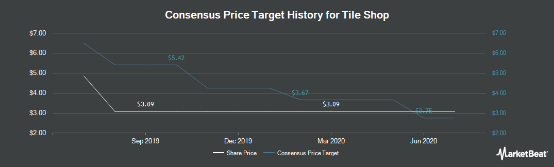 Price Target History for The Tile Shop (NASDAQ:TTS)