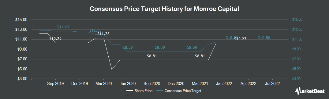 Price Target History for Monroe Capital Corporation (NASDAQ:MRCC)