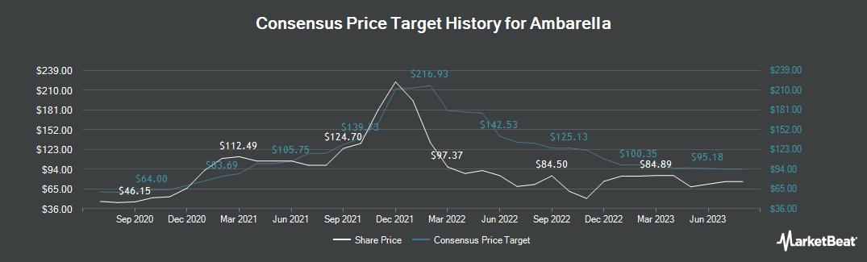 Price Target History for Ambarella (NASDAQ:AMBA)