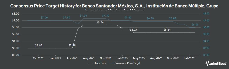 Price Target History for Grupo Financiero Santander Mexico S.A. B. de C.V. (NYSE:BSMX)