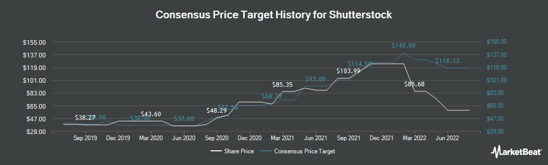 Price Target History for Shutterstock (NYSE:SSTK)