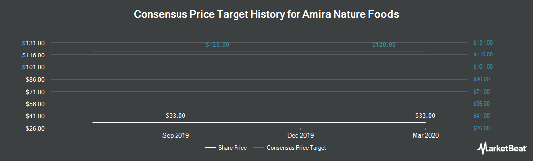 Price Target History for Amira Nature Foods (NYSE:ANFI)