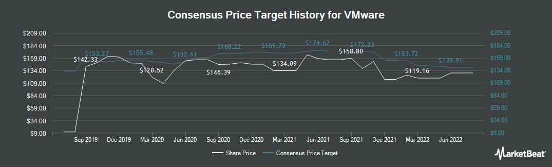Price Target History for VMware (NYSE:VMW)