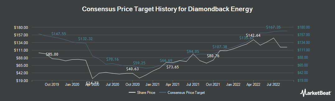 Price Target History for Diamondback Energy (NASDAQ:FANG)