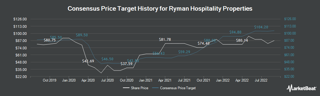 Price Target History for Ryman Hospitality Properties (NYSE:RHP)