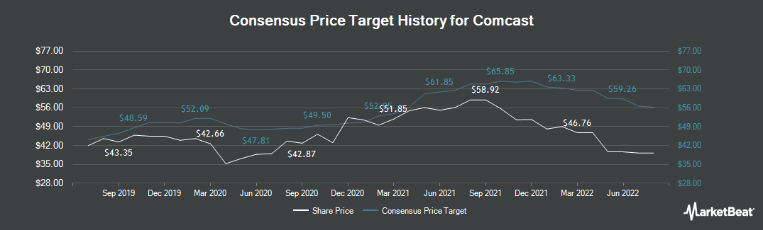 Price Target History for Comcast (NASDAQ:CMCSA)