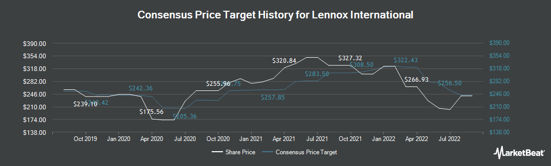 Price Target History for Lennox International (NYSE:LII)