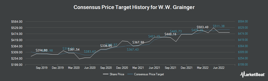 Price Target History for W W Grainger (NYSE:GWW)