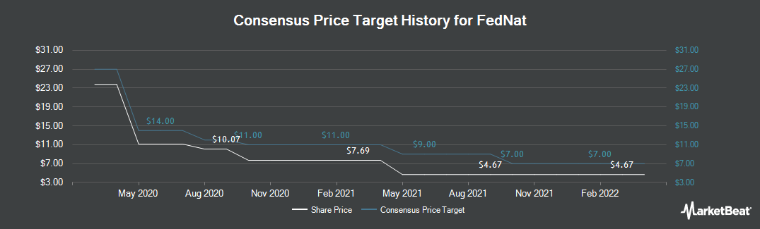 Price Target History for Federated National Holding Co Common Stock (NASDAQ:FNHC)