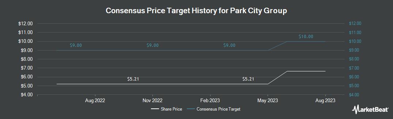 Price Target History for Park City Group (NASDAQ:PCYG)
