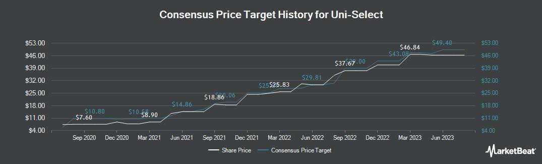 Price Target History for Uni Select (TSE:UNS)