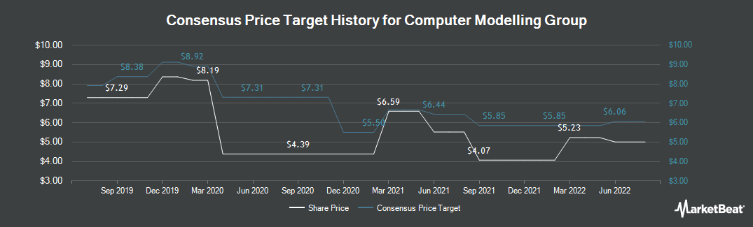 Price Target History for Computer Modelling Group (TSE:CMG)