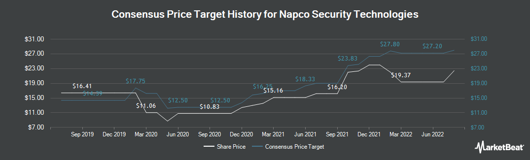 Price Target History for Napco Security Technologies (NASDAQ:NSSC)