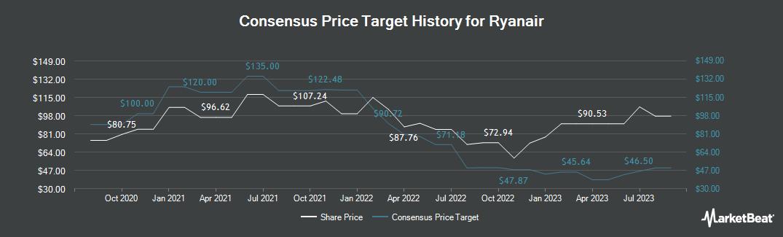 Price Target History for Ryanair (NASDAQ:RYAAY)