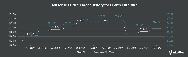 Price Target History for Leon`s (TSE:LNF)