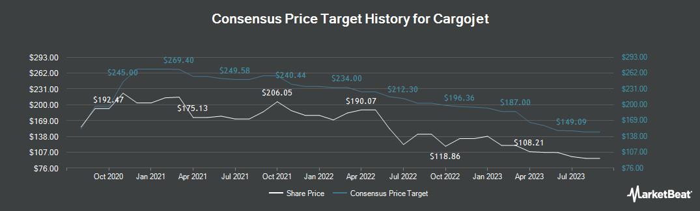 Price Target History for Cargojet (TSE:CJT)
