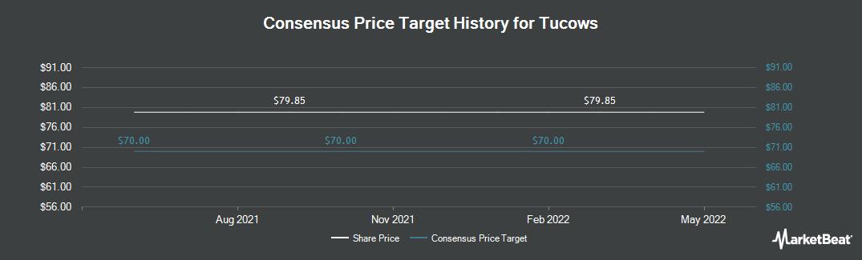 Price Target History for Tucows (NASDAQ:TCX)