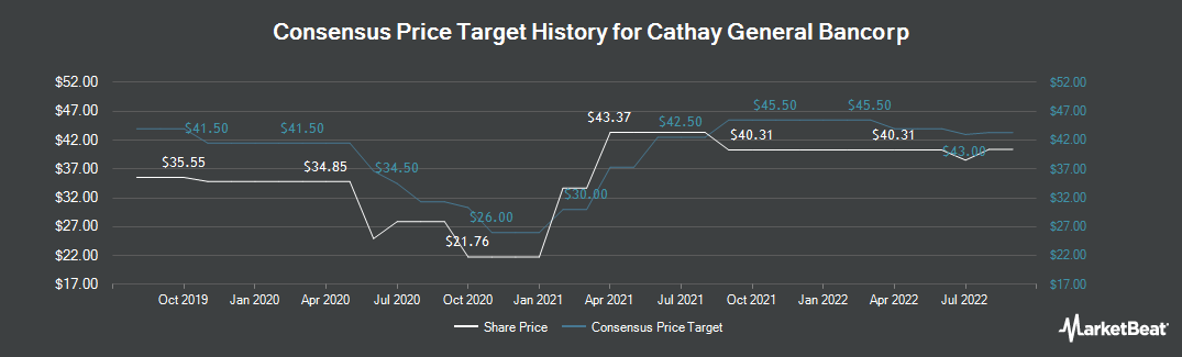 Price Target History for Cathay General Bancorp (NASDAQ:CATY)