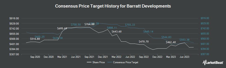 Price Target History for Barratt Developments (LON:BDEV)