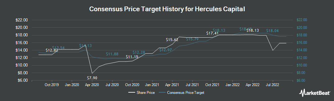 Price Target History for Hercules Capital (NYSE:HTGC)