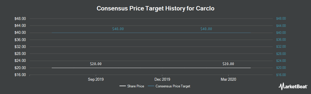 Price Target History for Carclo (LON:CAR)